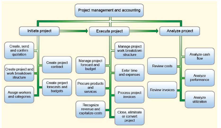 Swimming Pool Project Management : Dynamics ax learn in doing ajit kumar s january