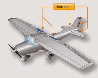 Trim Controls (Aerodynamics, Aircraft Assembly and Rigging)
