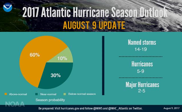 graphic of 2017 Atlantic Hurricane Season Outlook