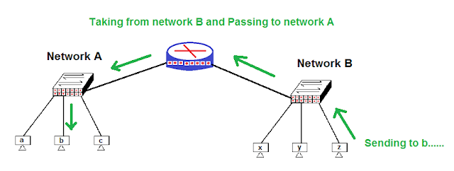 working-of-routers-in-Hindi