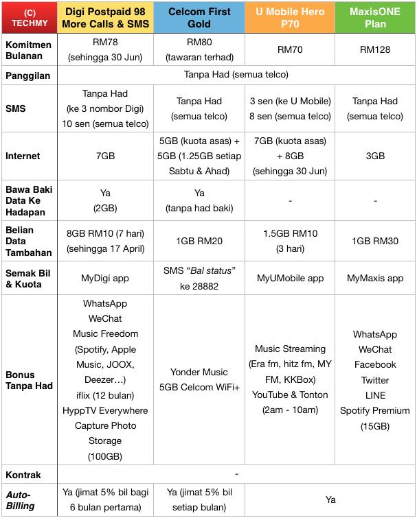 Perbandingan Pelan Postpaid Digi U Mobile Celcom Dan Maxis Tcmy