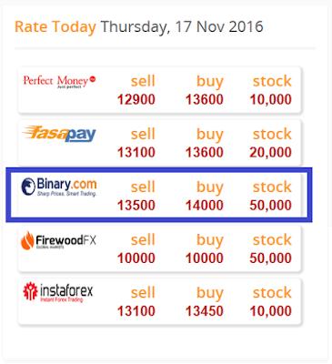 Cara Deposit di Binary.com ~ Mas Gala