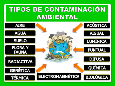 La Contaminación y los Niños