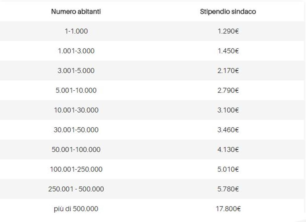 Quanto guadagna un sindaco lo stipendio dei sindaci for Numero dei parlamentari italiani