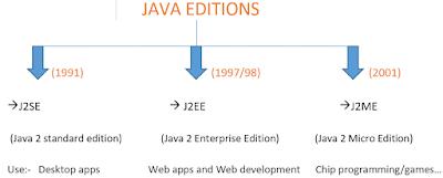 Java Editions, JAVA new editions, editions of java , java history, Piyush dabhi