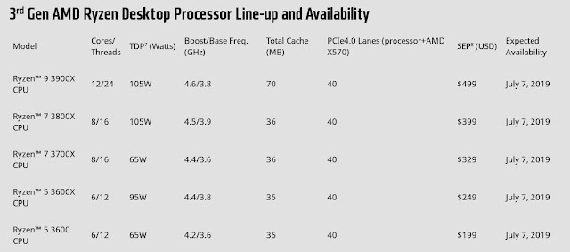 Terceira-geração-de-processadores-AMD-Ryzen