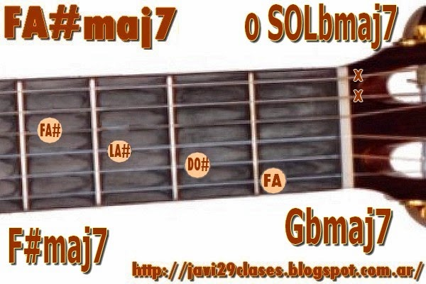 FA#maj7 = SOLbmaj7 Acorde de guitarra