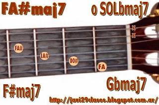 Acorde guitarra chord F#maj7 o Gbmaj7