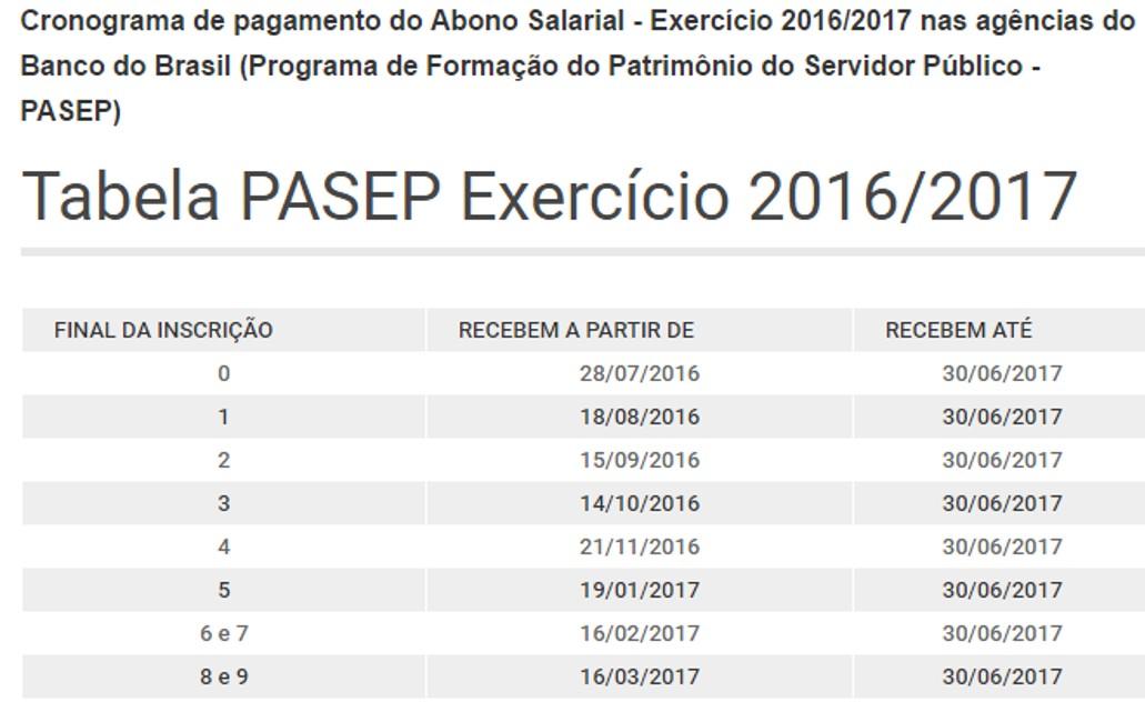 Jaime avs confira tabela do pasep 2016 2017 for Limite pagamento contanti 2017
