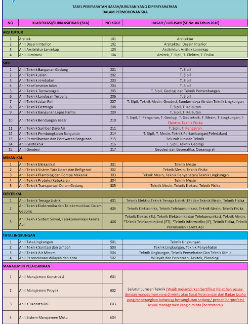 Tabel Syarat Pembuatan SKA
