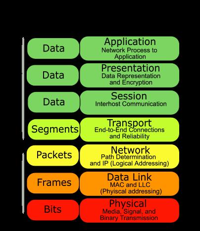 Pengertian dan Fungsi 7 Model OSI Layer