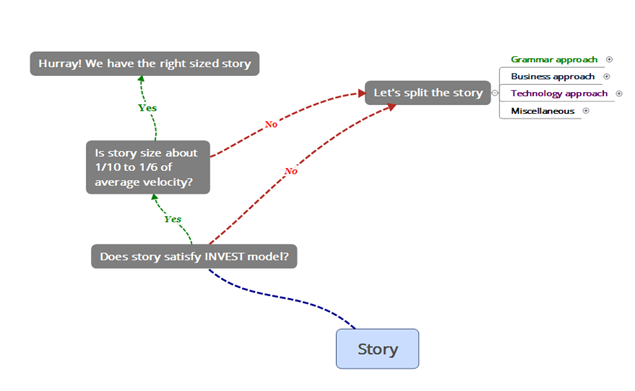 Agile scrum kanban architecture story splitting part 1 in the grammar approach focus is on the grammatical construct of the story there are two possible paths here ccuart Gallery
