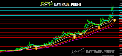 USD TRY  technical analysis