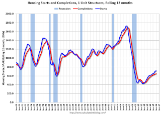 Single family Starts and completions