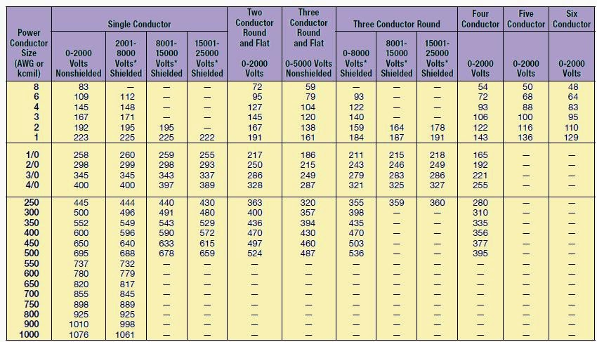 Wire ampacity table microfinanceindia ampacity of a conductor learning electrical engineering wire ampacity table chart free air greentooth Gallery