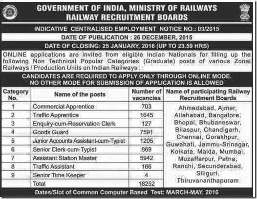 Railway Jobs 2016 Recruitment - 18653 Vacancies 2016 ~ Bigg Boss 11