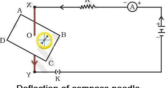 Notes of Ch 13 Magnetic Effects of Electric Current Class 10th