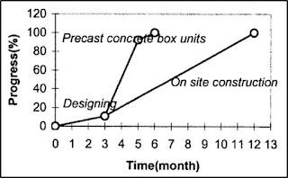 Perbandingan Penggunaan teknologi Beton Pracetak dengan proses Konstruksi Konvensional