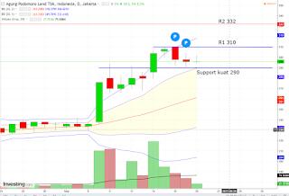 Buy saham APLN