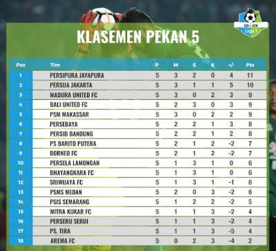 Klasemen Liga 1 2018 Pekan Kelima