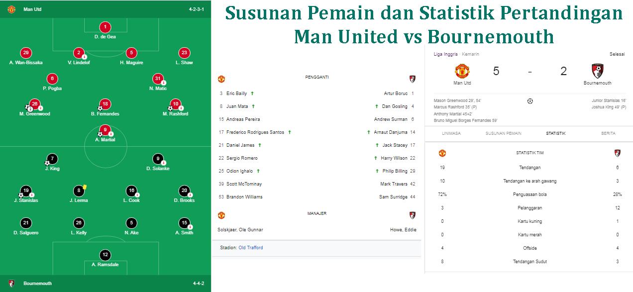 Hasil Man United vs Bournemouth