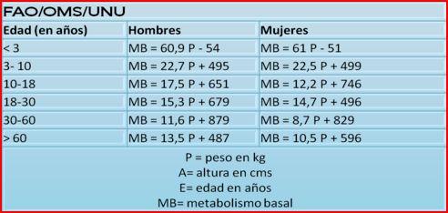 Peso como basal calcular