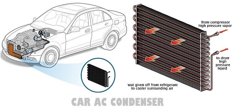 Airconditioning condenser