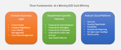 Three fundamentals of a winning SaaS offering