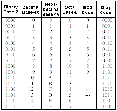 BINARY TO GRAY AND GRAY TO BINARY CONVERTER and VHDL CODE ...