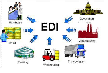 EDI and B2B Basics: EDI flows overview