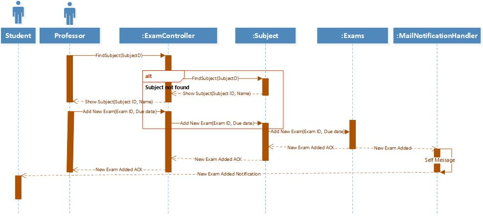 Multi-layer Sequence Diagrams Examples