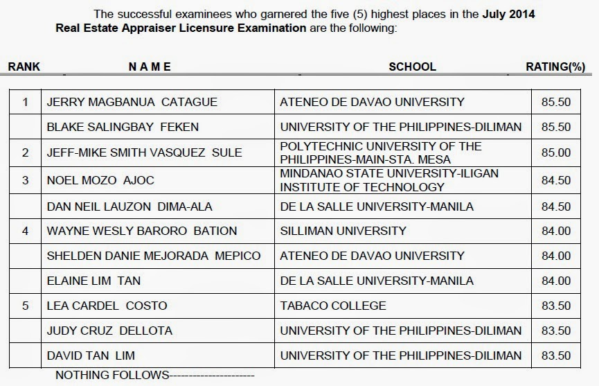 UP-Diliman, Ateneo de Davao grads top Real Estate Appraiser board exam (July 2014)