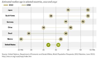 envejecimiento poblacional año 2050