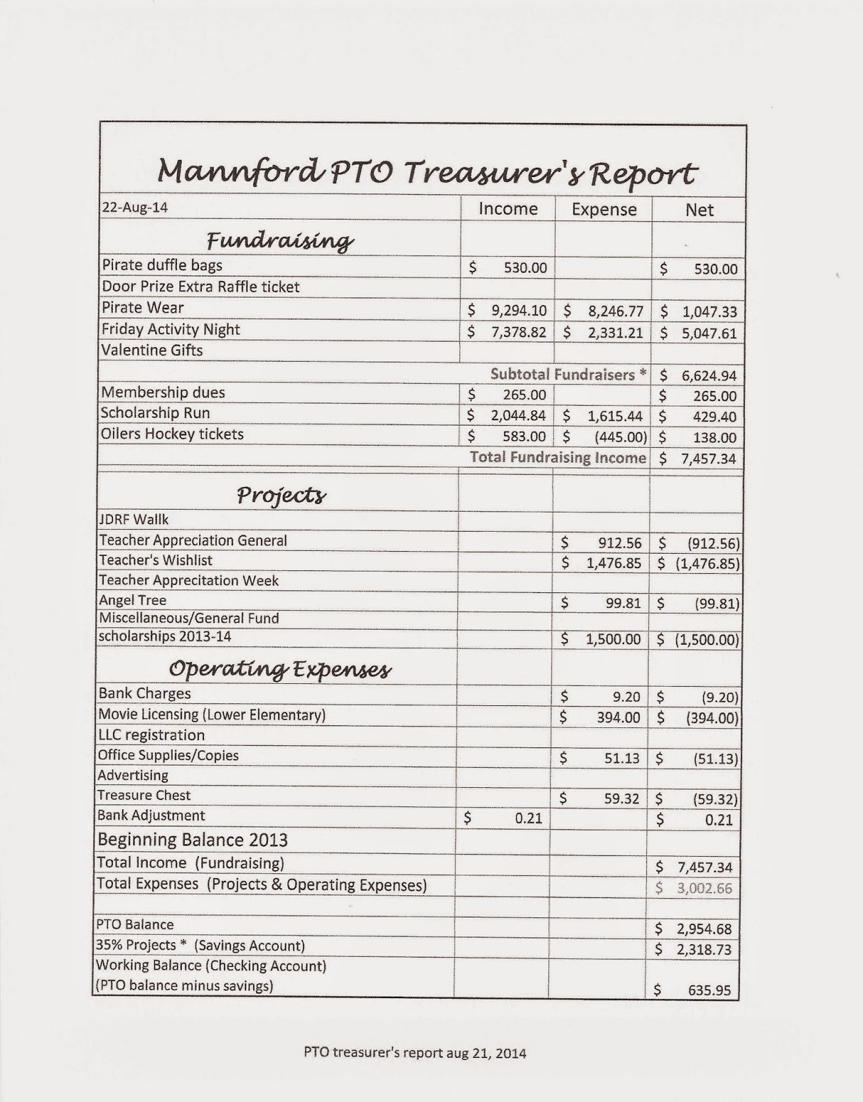 flexible budget performance report template - pinterest the world s catalog of ideas