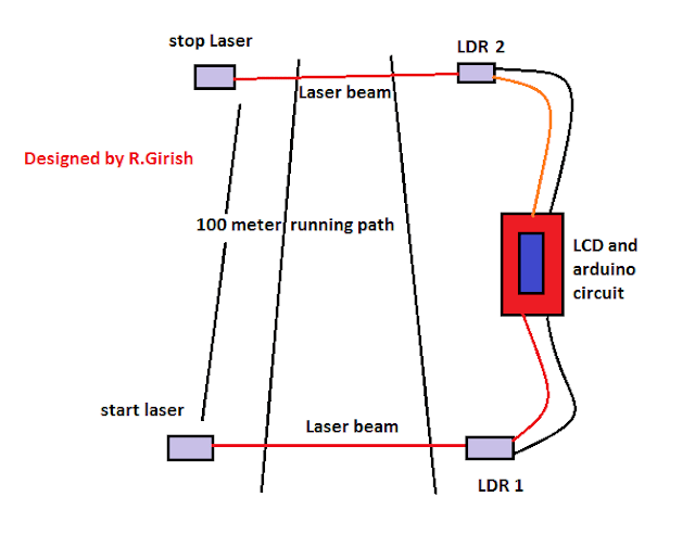 How to set the circuit on running track