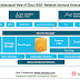 Introduction to Service Provider SDN approach- Cisco Network Services Orchestrator (NSO)