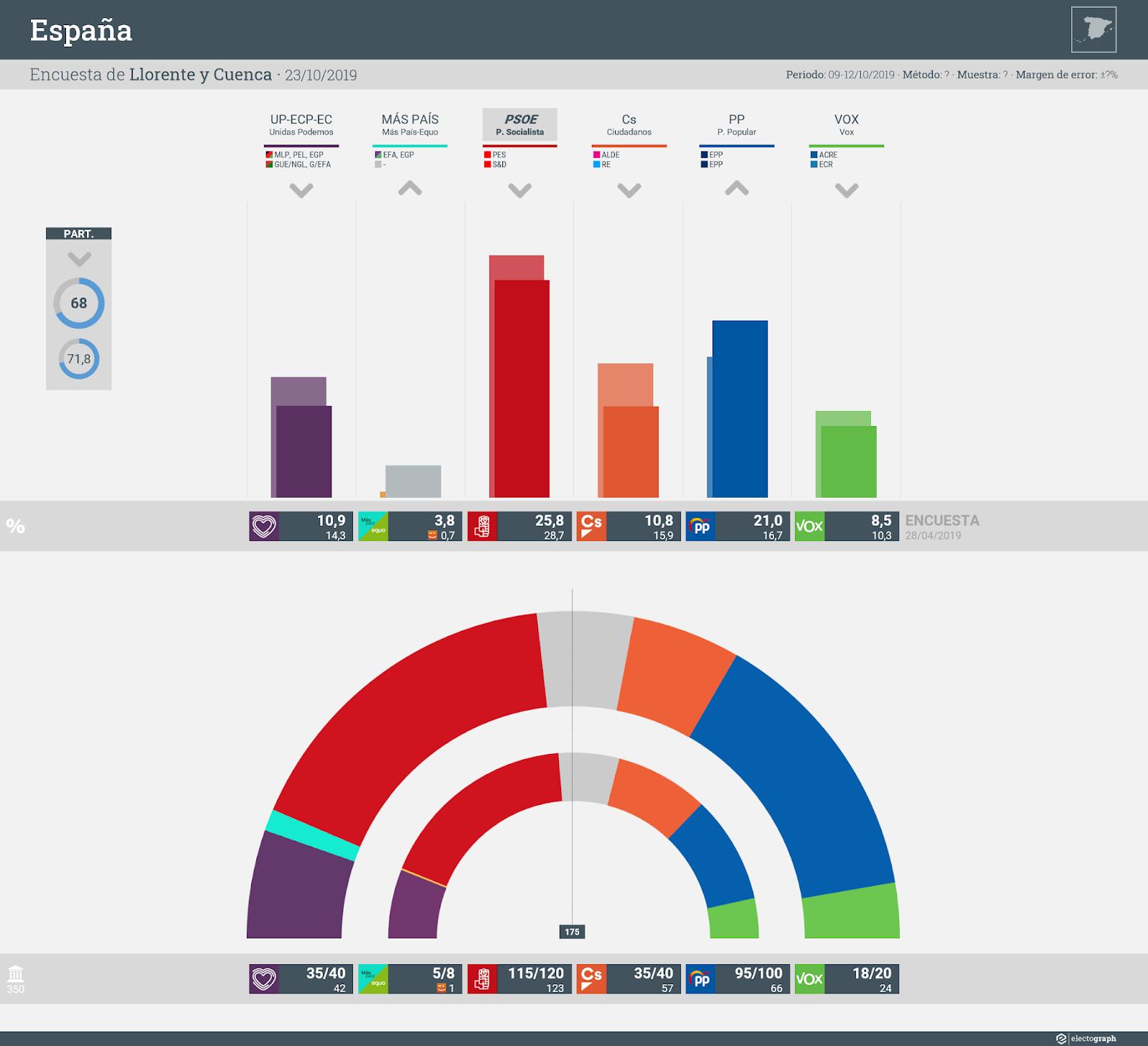 Gráfico de la encuesta para elecciones generales en España realizada por Llorente y Cuenca, 23 de octubre de 2019