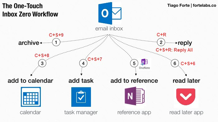 Implementing an Inbox Zero workflow using Outlook on Windows and