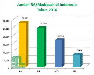 Grafik Jumlah Madrasah Perjenjang