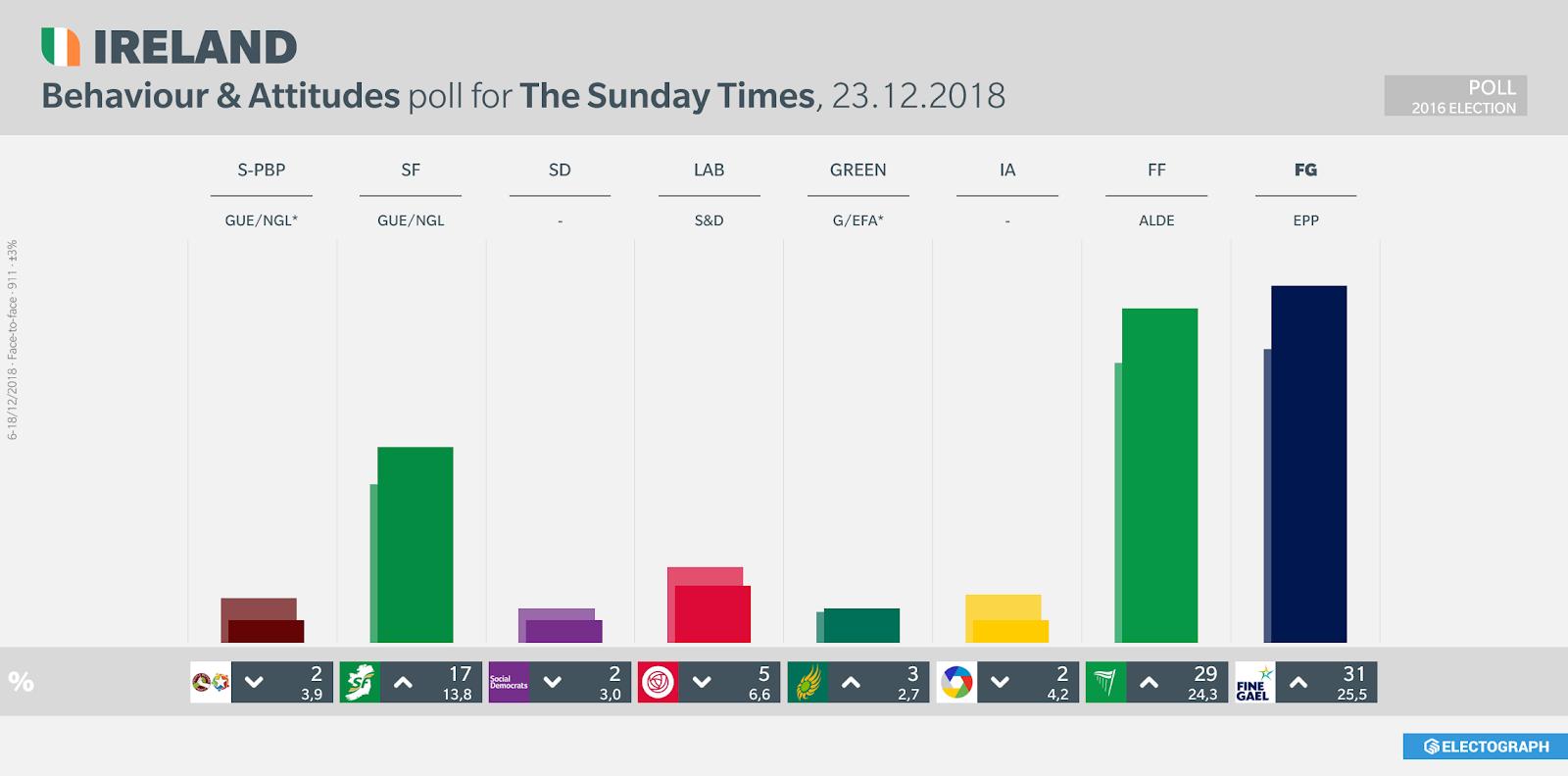 IRELAND: Behaviour & Attitudes poll chart for The Sunday Times, 23 December 2018