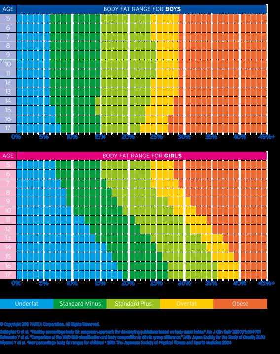 Hasil Pengukuran Komposisi Tubuh dengan Tanita SC-330