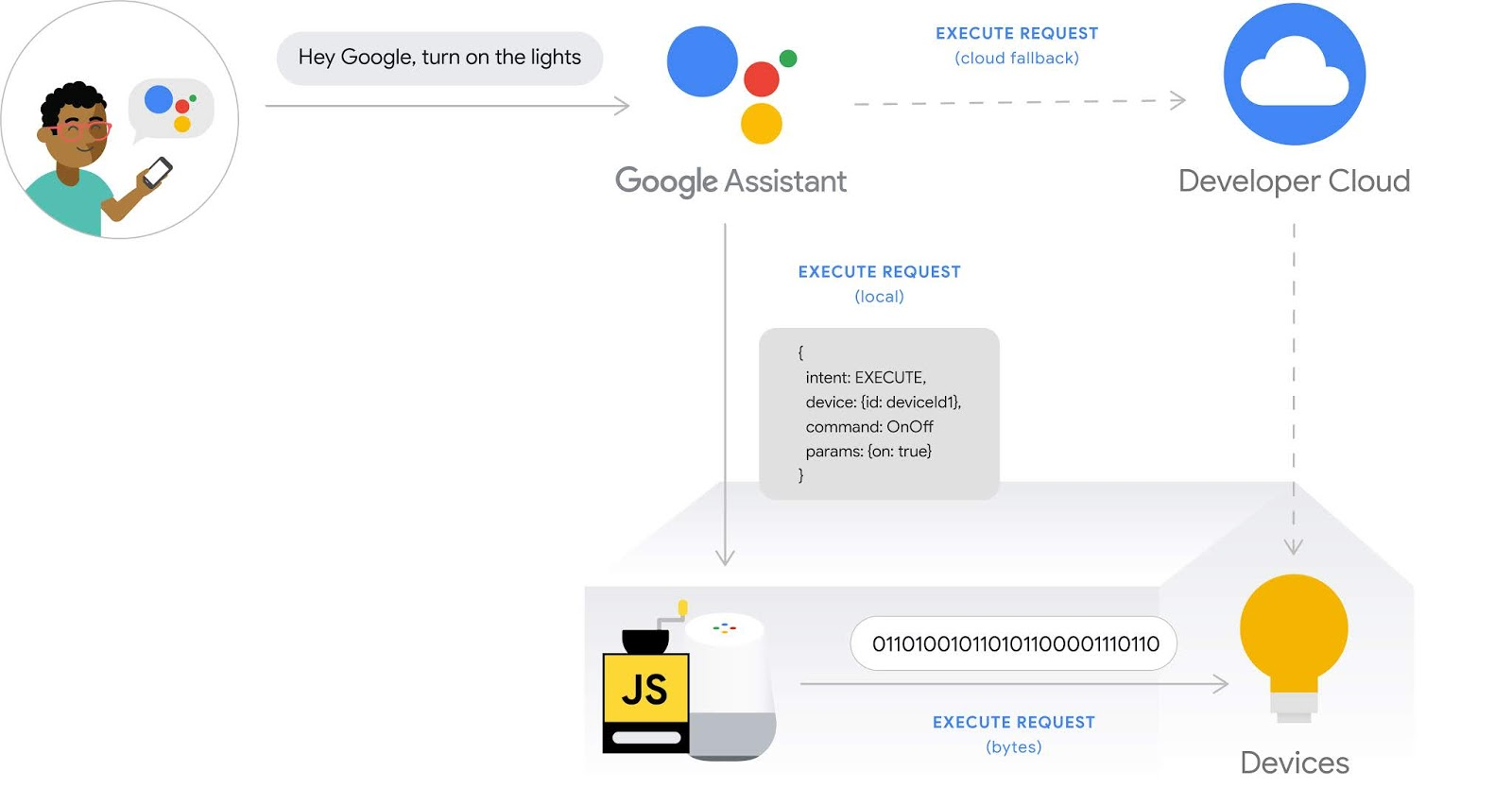 Google Developers Blog: Local Home SDK ready for Actions