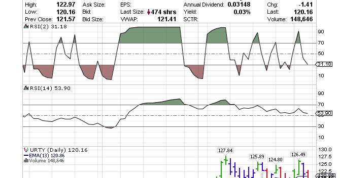 Options trading leveraged etfs
