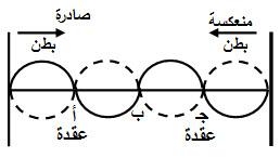 اهتزاز الأوتار Vibration of Strings الموجات الموقوفة