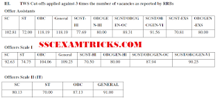 ibps rrb cwe iv cut off marks