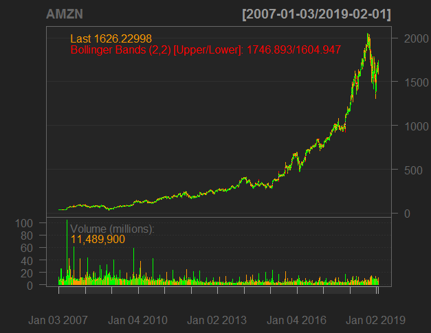 Analysis of the return series calculated from the daily closing prices of Amazon
