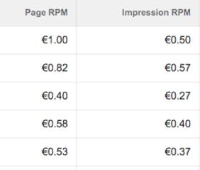 Cara Mengetahui Perbedaan Page RPM dan Impression RPM Pada Google Adsense
