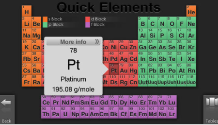 5 excellent periodic table apps for science and chemistry teachers quick elements offers rapid access to information on the elements useful for anyone in the sciences and engineering four periodic tables summarize a urtaz Choice Image