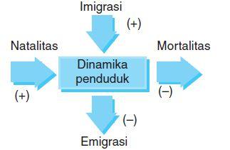 Pengertian Dinamika, Pertumbuhan Penduduk, Sensus Penduduk, Kepadatan dan Ledakan Penduduk