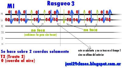 gráfico de rasgueo 3 de rock, rock & roll, rocanrol en guitarra No te portes mal del grupo GIT